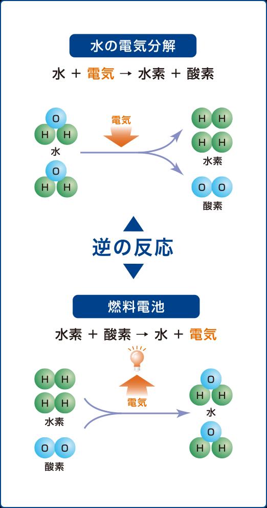 水素の基礎知識 | みえ水素ステーション